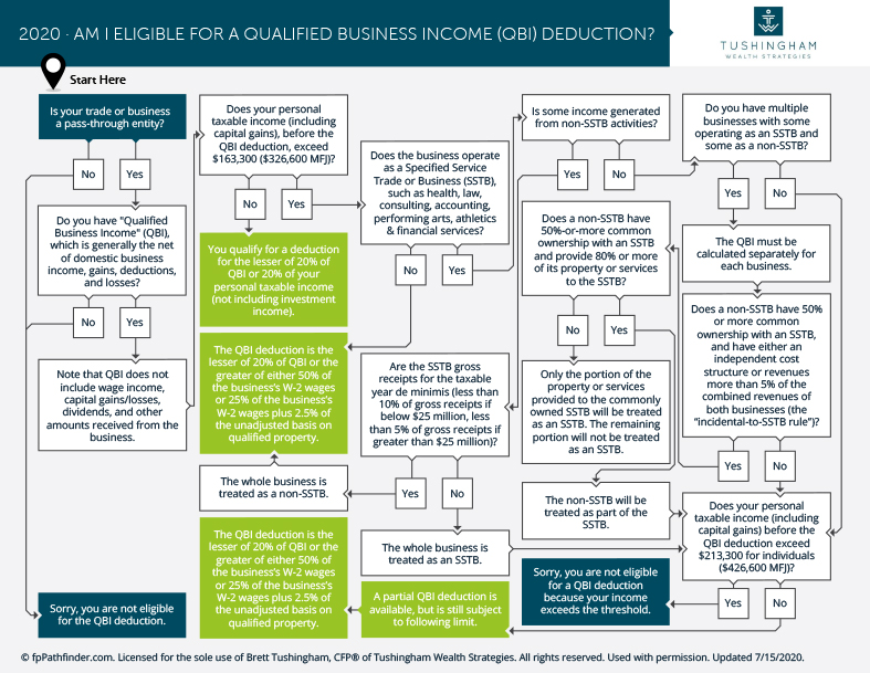 Am I Eligible for a Qualified Business Income QBI Deduction 1