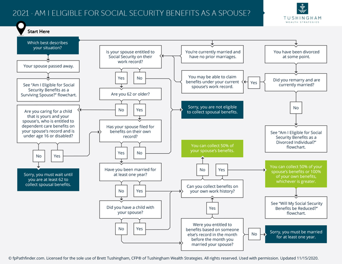 Am I eligible for Social Security as a Spouse 1