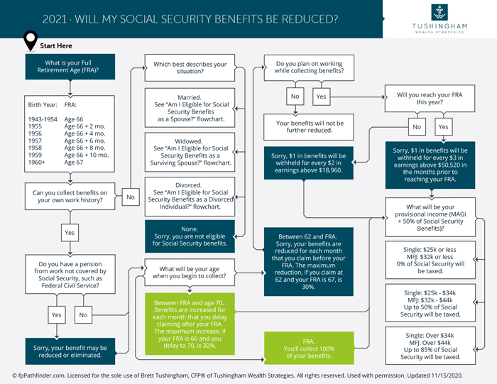 Will My Social Security Benefit Be Reduced 2020 1